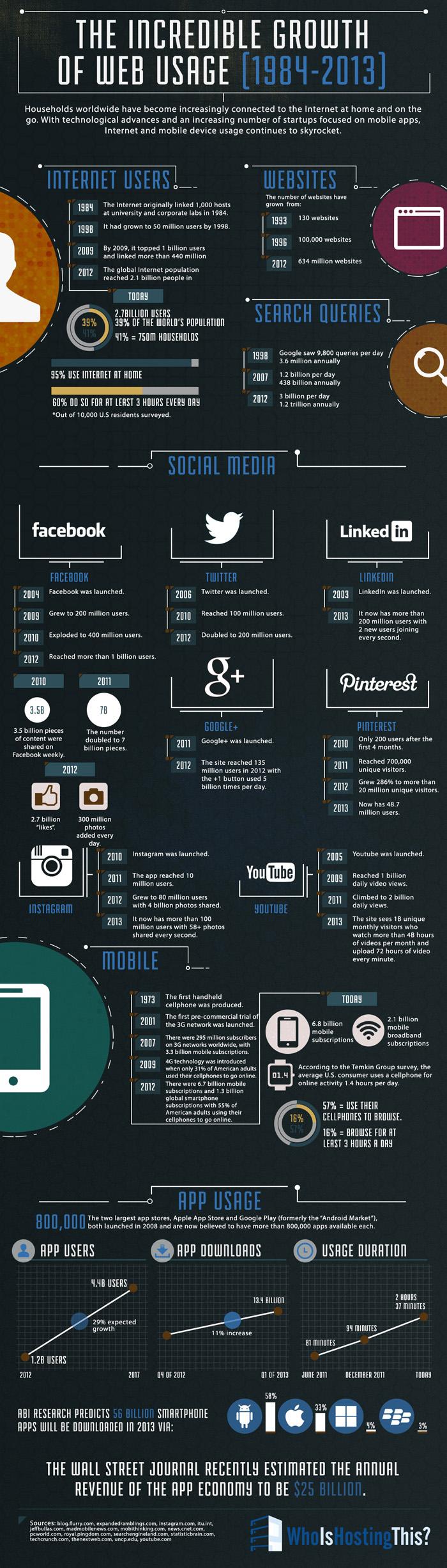 Использование сети Интернет за последние 30 лет