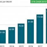 Годовой интернет трафик достигнет 1.6 зеттабайт к 2018