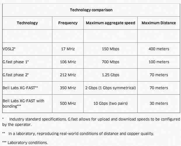 bell-labs-copper-internet-1405096736386