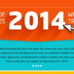 Инфографика. Тренды веб-дизайна 2014