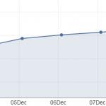 Количество доменов верхнего уровня растет