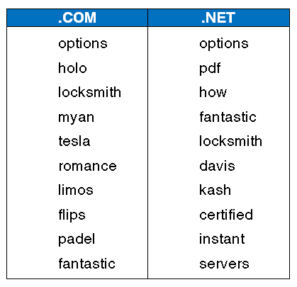 com-net-keywords