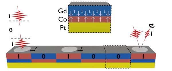 Магнитные биты (1 и 0) записываются лазерными импульсами (красные импульсы, левая сторона), а данные передаются по треку в другую сторону (черные стрелки). В будущем данные также смогут и считываться оптически (красные импульсы, правая сторона).