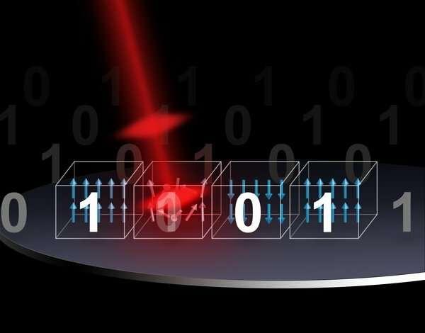 Оптическое переключение. Данные хранятся в форме «битов», которые содержат значение 0 (магнитный момент направлен вниз) или 1 (вверх). Запись данных достигается путем «переключения» направления магнитных моментов посредством применения коротких лазерных импульсов.
